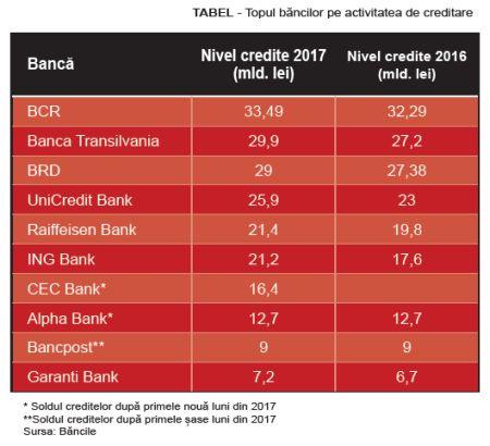 tabel-top-banci-credite