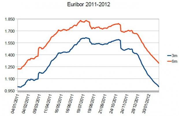 Aveti credite in euro? O sa scada rata!