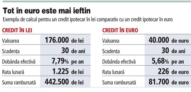 Credit pentru casa: lei sau euro?