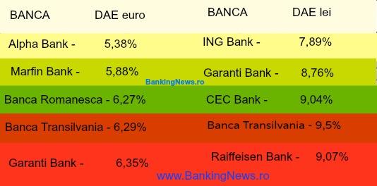 TOP 5 DAE la creditele ipotecare in euro si lei