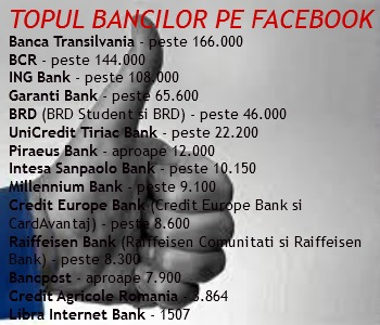 In ciuda deficitului de imagine, peste 600.000 de romani au dat like bancilor pe Facebook