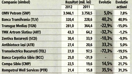 Ce banci regasim in Topul Profiturilor Companiilor de pe Bursa