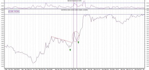Dan Turmacu: Un punct de vedere asupra a ce s-a intamplat in Octombrie 2008 sau ce spune graficul EUR/RON