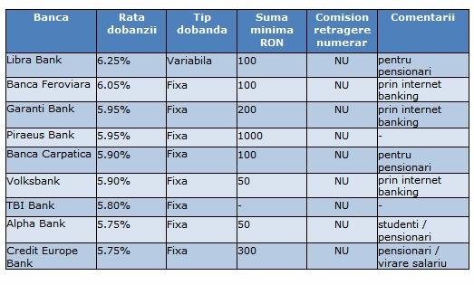 Cele mai bune dobanzi pentru depozite bancare la termen