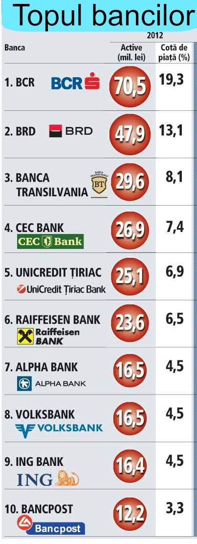 Top banci 2012: Banca Transilvania, CEC Bank, UniCredit si ING Bank au dat mai multe credite si au castigat cota de piata
