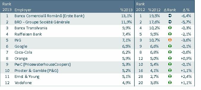 BCR, BRD, Banca Transilvania, Raiffeisen Bank si ING sunt cei mai atractivi angajatori
