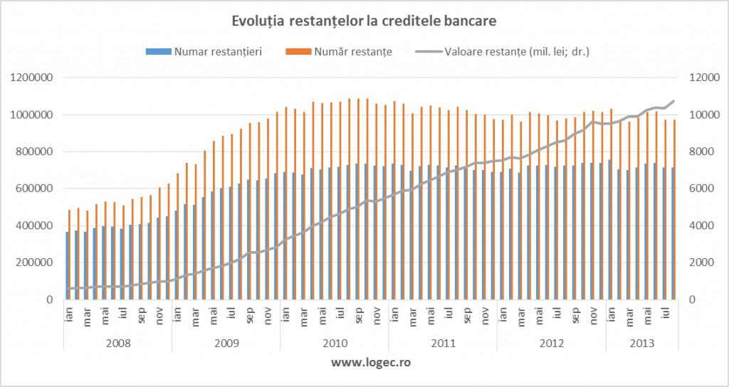 De ce nu se inghesuie bancile sa acorde noi credite