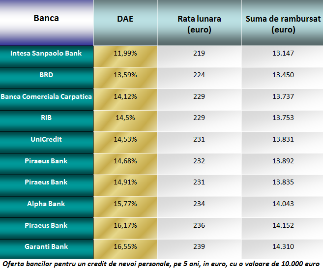 Cele mai avantajoase credite de nevoi personale in euro