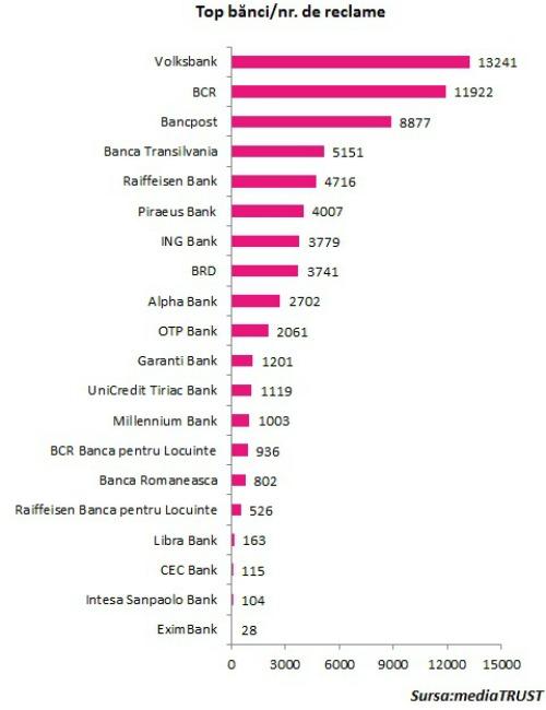 Cat au cheltuit bancile pe publicitate in 2013. Topul bancilor dupa sumele investite.