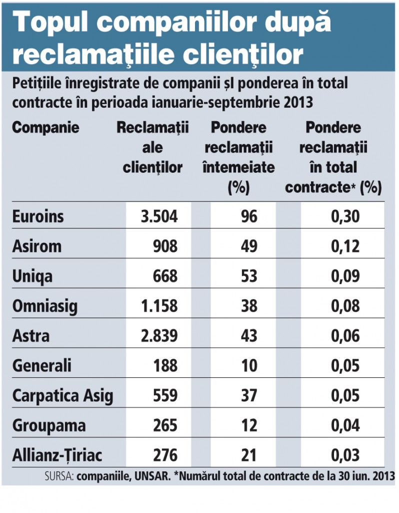 Asigurari: Ce companie urmeaza sa fie controlata de ASF