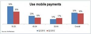 Viitorul suna bine pentru banci: generatia mobile banking