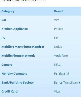 Trusted Brands 2014: ce marci financiar-bancare prefera romanii