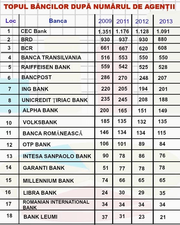 TOP BANCI: Cum au evoluat retelele teritoriale in ultimii 5 ani. Ce banci au inchis cele mai multe agentii in perioada de criza