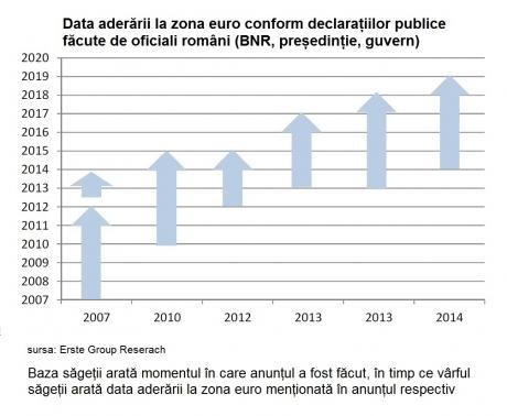 Studiu Erste Group: cel mai realist termen de aderare la moneda euro este 2021