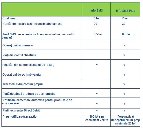 Numarul clientilor Volksbank care folosesc Info SMS a crescut cu 30% in primele sase luni din 2014