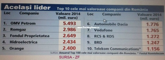 Top 100 cele mai valoroase companii din Romania: BRD in TOP 10