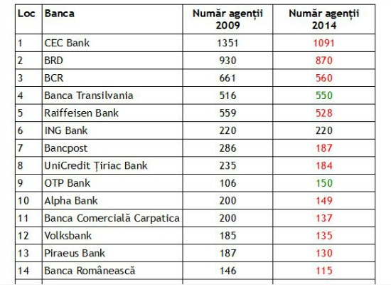 STUDIU: Cate agentii bancare au tras obloanele si cum au evoluat retelele celor mai mari banci in ultimii 5 ani