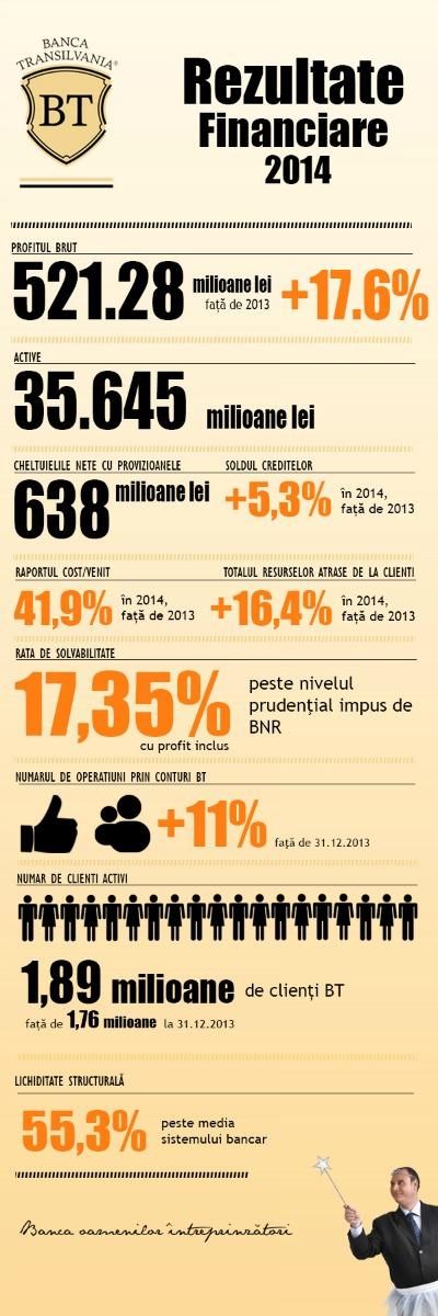 Banca Transilvania a dat anul trecut 146.000 de credite noi de peste 2 miliarde de euro si a ajuns cea mai profitabila banca locala