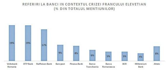 Monitorizare Mediafax: Volksbank, OTP Bank si Raiffeisen Bank, cel mai des mentionate in criza creditelor in franci