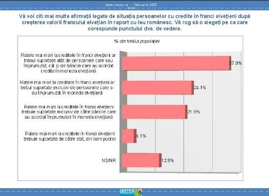 Sondaj: cine este vinovat pentru criza creditelor in franci si cine trebuie sa plateasca