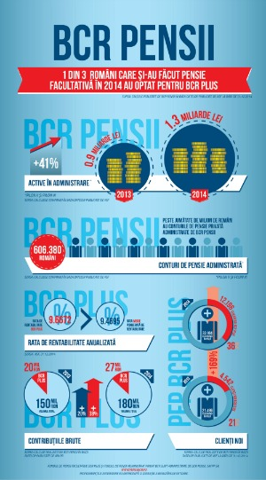 BCR Pensii: 1 din 3 dintre romanii care si-au facut pensie facultativa in 2014 au optat pentru BCR Plus*