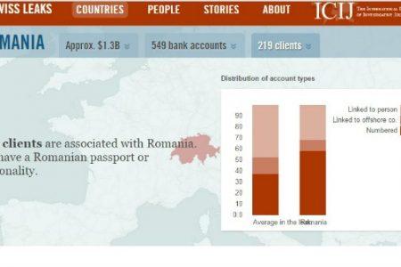 Evaziune la HSBC. Romania – locul 39 in randul tarilor cu clienti ale caror conturi au fost tinute secrete. Un singur roman detine in cont 829 mil dolari!