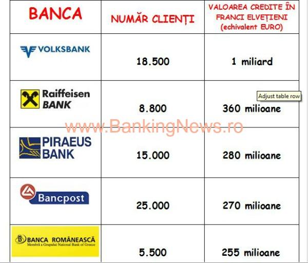 Credite online refinantare bankpost