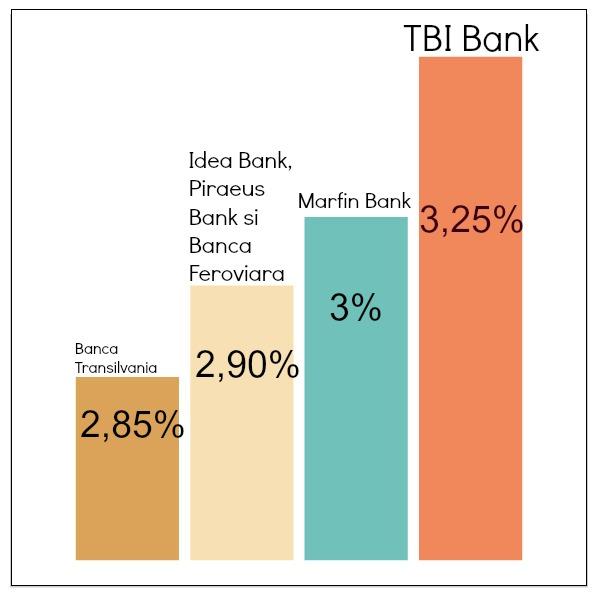 Bancile mici te rasplatesc cu cele mai mari dobanzi pentru depozitele pe un an. Dintre bancile de top, doar Banca Transilvania se bate cu aceste oferte