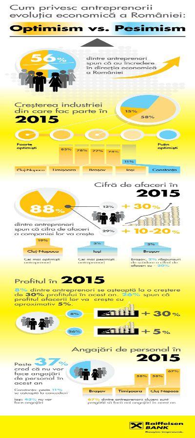 Cum privesc antreprenorii evolutia economica din Romania