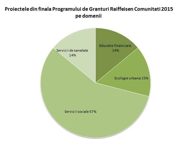 Programul de Granturi Raiffeisen Comunitati: 10 proiecte din cele 99 finaliste vor primi 10.000 de euro finantare