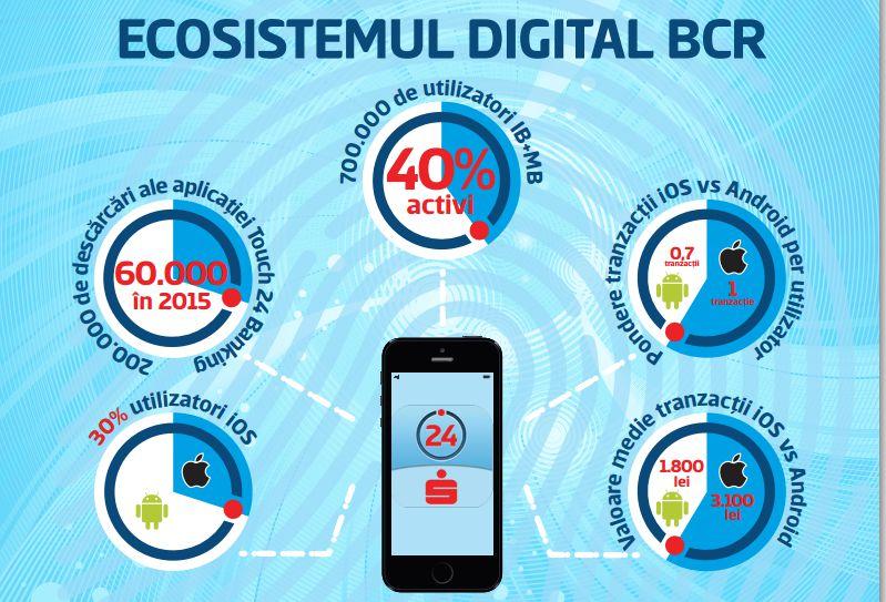 Premiera: BCR lanseaza logarea cu Touch ID la internet si mobile banking
