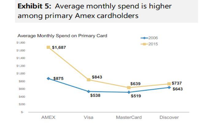 Cat cheltuie un client, in functie de cardul pe care il detine: AMEX, MasterCard sau Visa