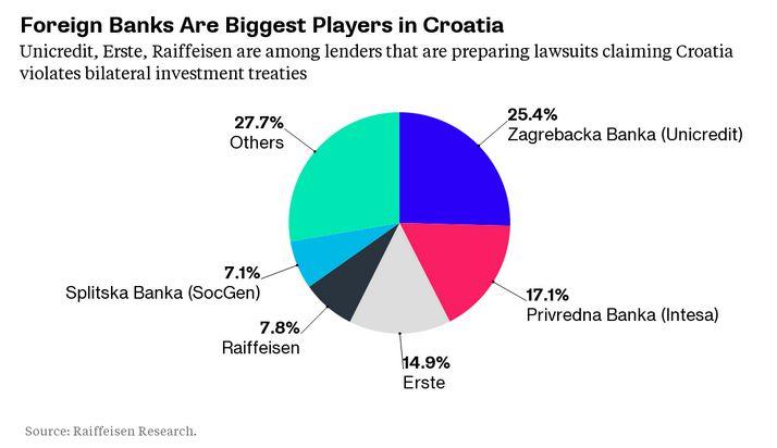 Croatia a adoptat conversia creditelor din franci elvetieni in euro, la cursul din data obtinerii creditelor