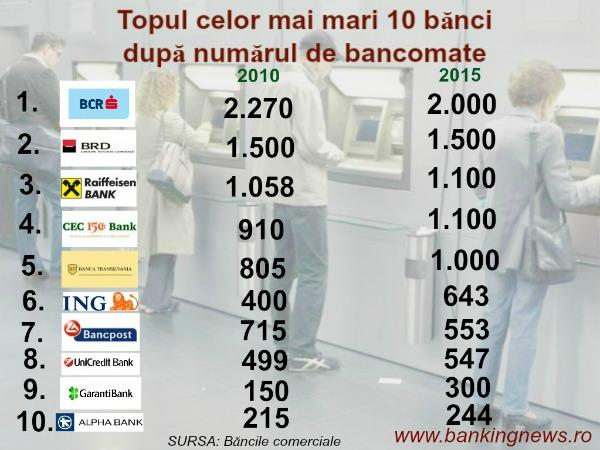 Duelul bancomatelor: Numai 5 banci au retele de peste 1.000 de ATM-uri. Topul celor mai puternice 10 banci pe segmentul de profil