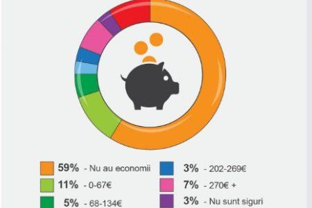 Provident Romania: Economisirea este principala preocupare a romanilor interesati sa-si dezvolte cunostintele financiare