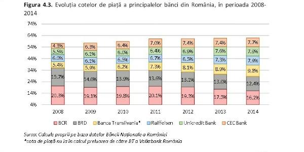 Evolutia cotelor de piata a principalelor banci din Romania, in perioada 2008-2014. Cine a castigat cota de piata pierduta de BCR si BRD?