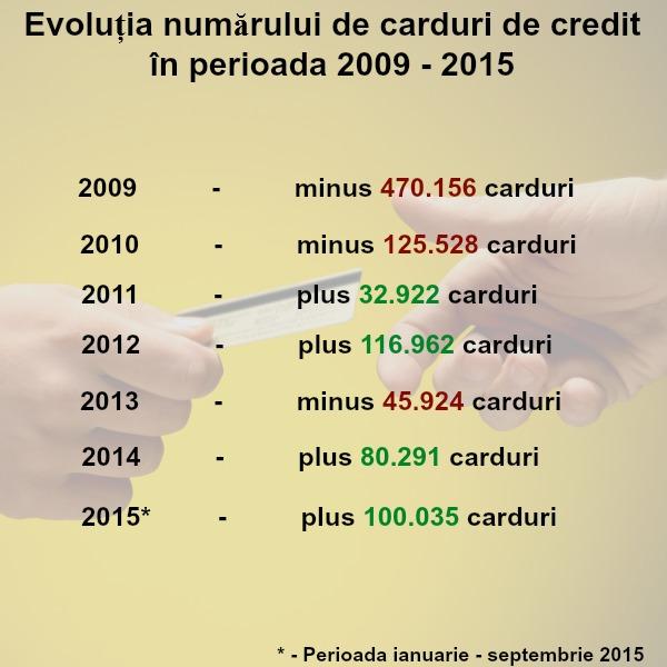 Explozie pe piata de carduri de credit. Bancile au avut cele mai bune trei luni din ultimii sapte ani, cu aproape 73.000 de carduri de credit vandute