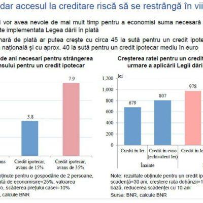 Consecințele dării în plată: Rata lunară pentru un credit ipotecar va crește cu peste 40%, iar perioada pentru strângerea avansului se va dubla