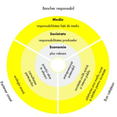 Raiffeisen Bank a publicat Raportul Anual de Responsabilitate Corporativa 2015. Banca investeste anual in comunitate aproximativ 2 milioane de euro