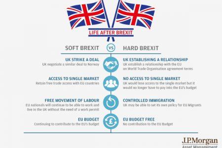 """Ce va aduce un """"Hard Brexit"""" pentru piața financiar-bancară a Marii Britanii"""