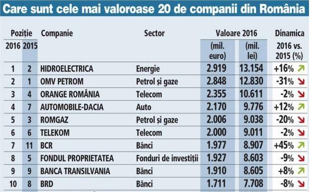 top-100-cele-mai-val-companii