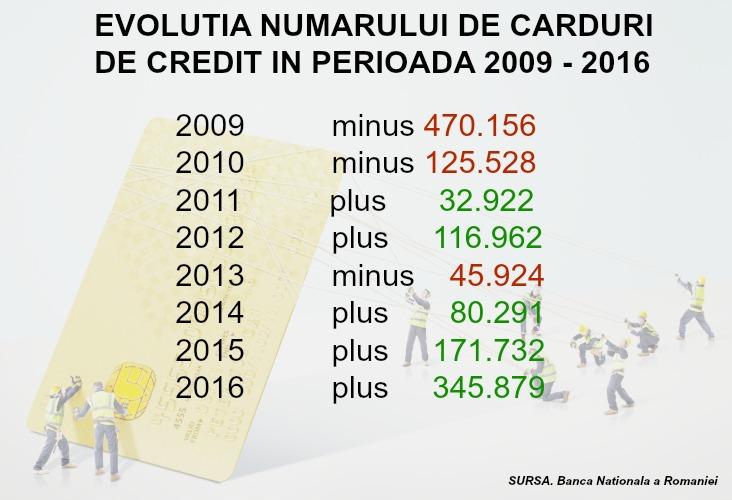 card+credit-statistica