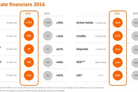 """Michal Szczurek, CEO ING Bank România: """"În 2016, am văzut rezultatele muncii noastre. Sunt mândru în mod deosebit de faptul că am atins pragul istoric de 1 milion de clienți"""""""