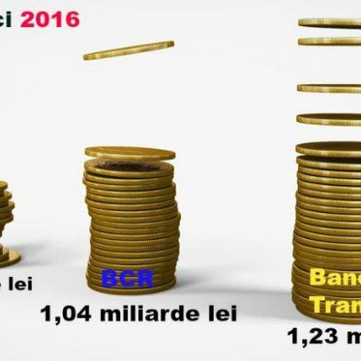 Banca Transilvania este, pentru al doilea an consecutiv, cea mai profitabilă bancă din România.