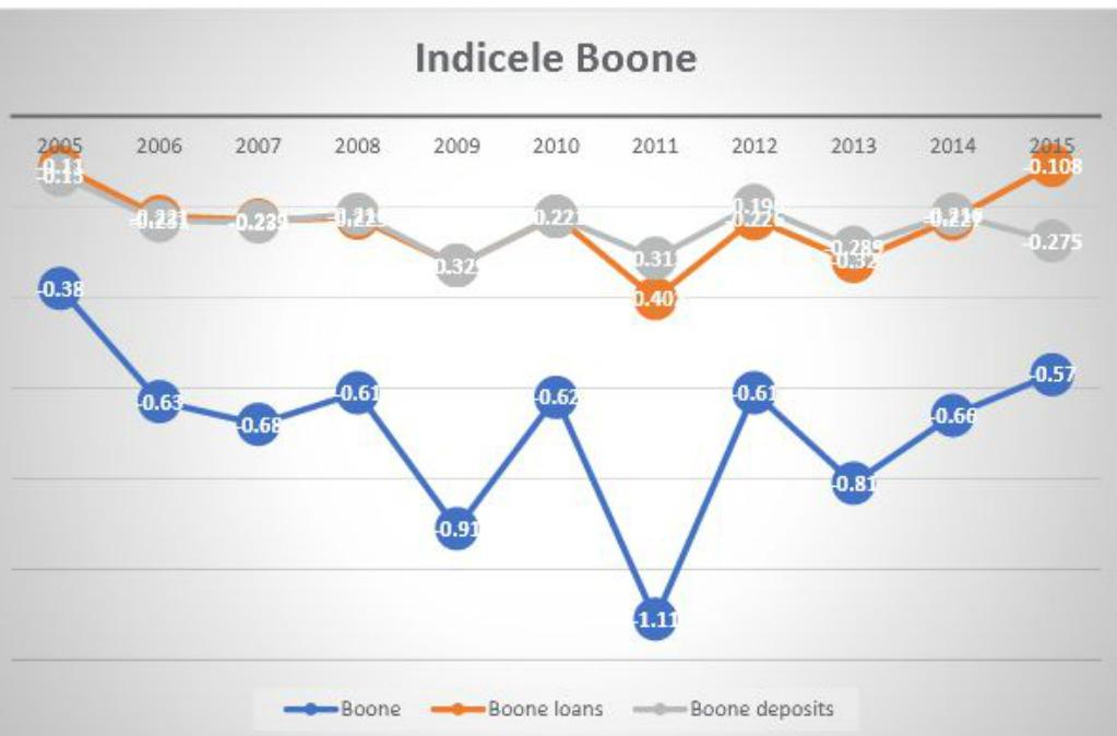 indice-boone