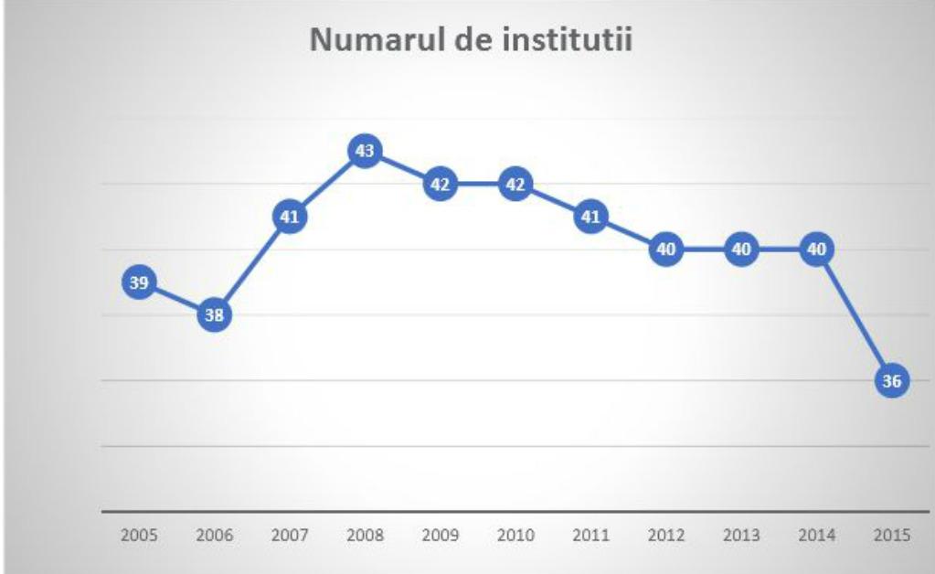 numar-institutii