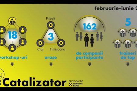 """Raiffeisen Bank lanseaza a doua editie a programului """"Catalizator – un program pentru antreprenori cu idei mari"""""""