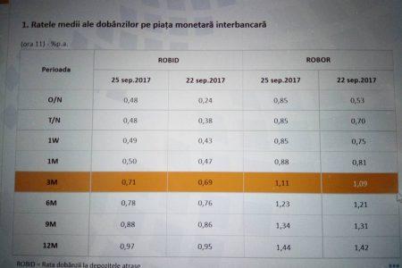 Indicatorul Robor la 3 luni a crescut până la pragul de 1,11% pe an. Dobânda s-a dublat faţă de anul trecut şi depăşește toate previziunile
