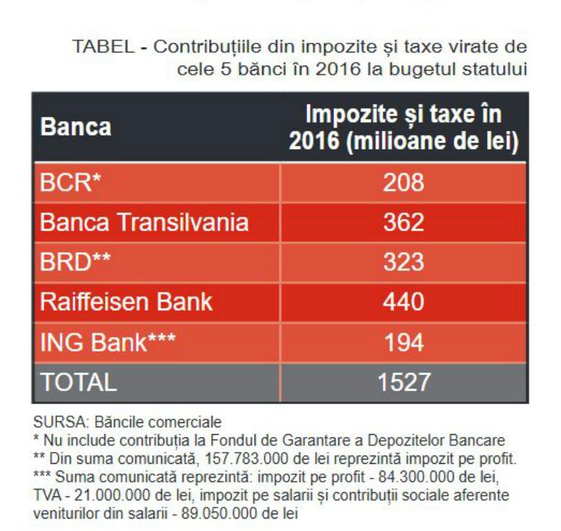 impozite-banci