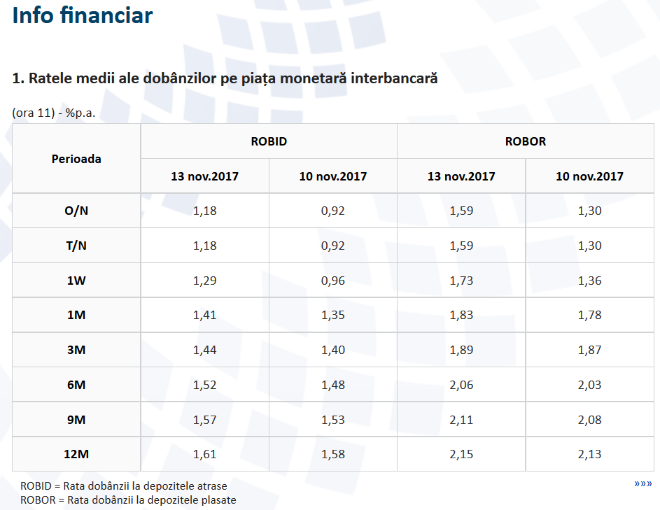 ROBOR şi-a reluat creşterea şi se întoarce la maximul anului, 1,89%